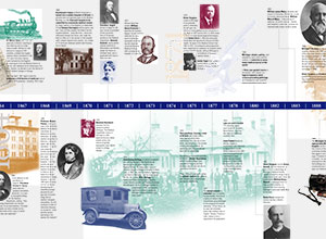 Part I of the Sesqui timeline (1848-1900)