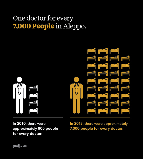 One doctor for every 7,000 people in Aleppo.