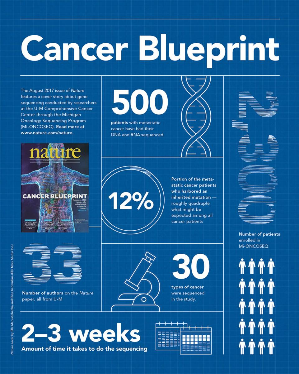 Cancer blueprint medicine at michigan news research abstract malvernweather Image collections
