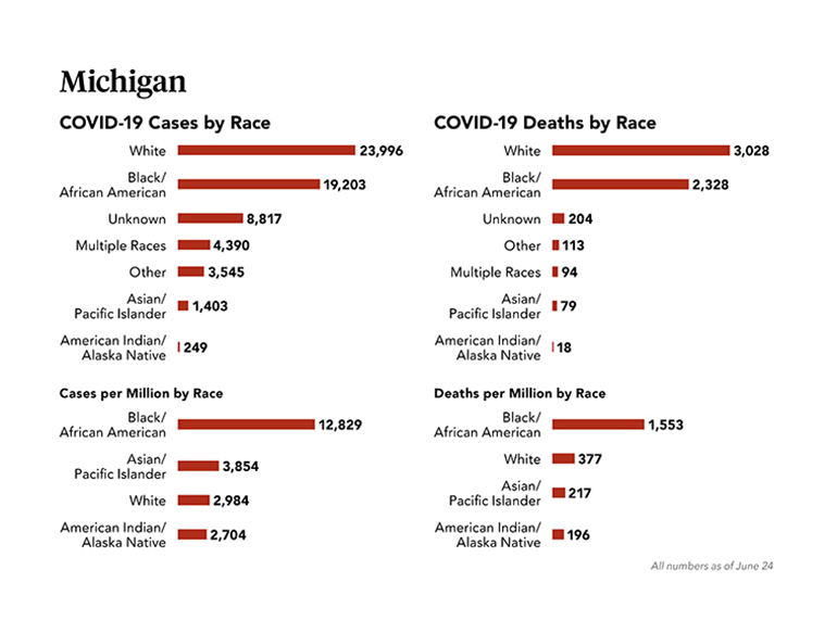 COVID-19 Cases and Deaths by Race infographic